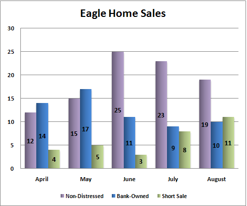 August Eagle Home Sales