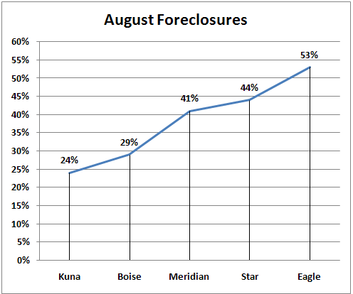 August Foreclosures