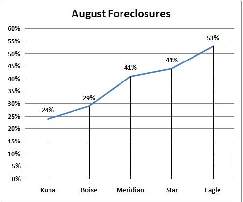August Foreclosures