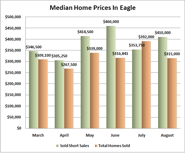 Median Home Prices in Eagle