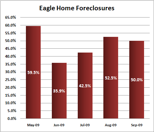 Eagle home foreclosures
