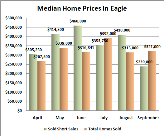 Eagle median prices