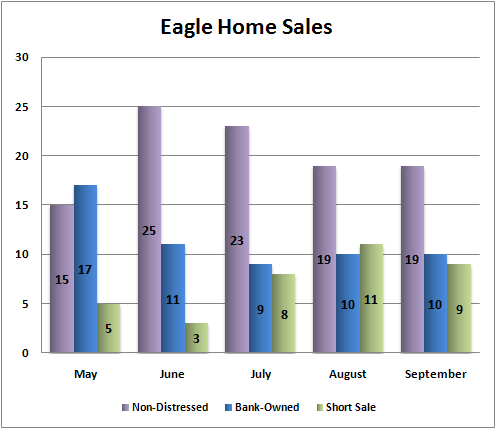 Eagle sales breakdown
