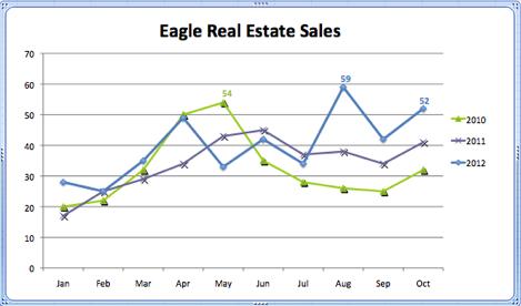 Eagle Real Estate Sales Stats | 2010 - 2012
