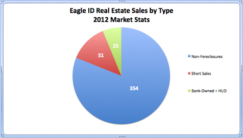 Eagle ID Real Estate Sales by Type 2012 Market Stats