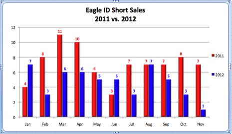Eagle ID Short Sales 2011 vs. 2012