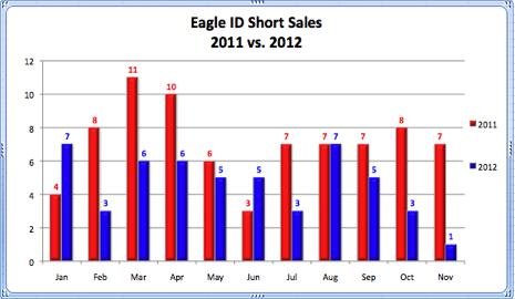 Eagle ID Short Sales 2011 vs. 2012
