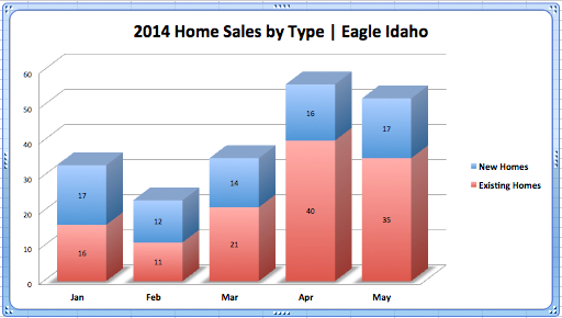 Eagle Home Sales New vs. Existing Jan - May '14