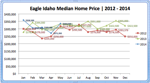 Eagle Median '12- May '14