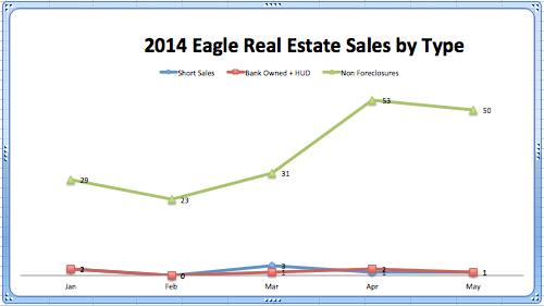 Eagle Real Estate Sales by Type Jan - May '14